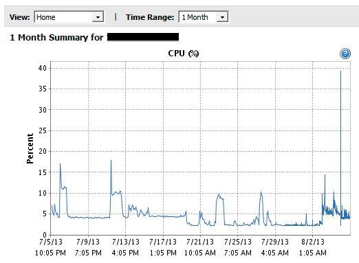 i7-2600 CPU 使用量(一個月圖)